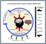 A-GRAPH-Childhood-Indoctrination-color-300x286[1]