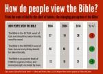Grapic_bible_060514-807x585[1]
