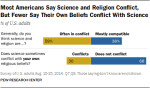 PI_2015-10-22_religion-and-science_0-01[1]